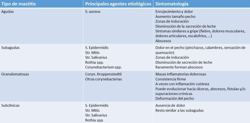 tabla tipos de mastitis