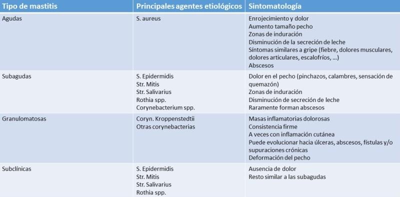 tabla tipos de mastitis