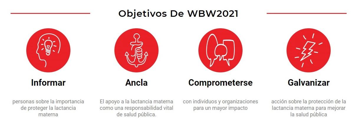 Semana Mundial de la Lactancia Materna 2021.  smlm 2021